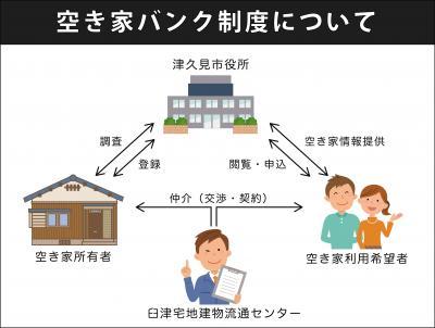 空き家バンク制度について